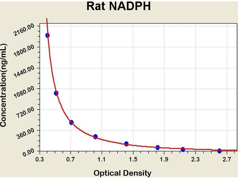 Nicotinamide Adenine Dinucleotide Phosphate (NADPH) ELISA Kit