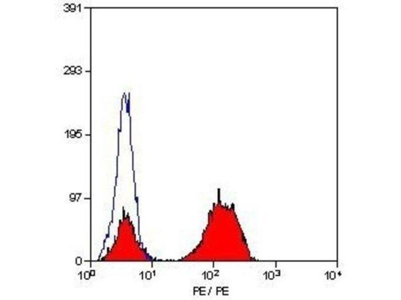Flow Cytometry (FACS) image for anti-CD3e Molecule, epsilon (CD3-TCR Complex) (CD3E) (non-glycosylated) antibody (ABIN251171)