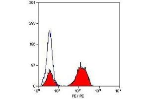 Flow Cytometry (FACS) image for anti-CD3E antibody (CD3e Molecule, epsilon (CD3-TCR Complex)) (non-glycosylated) (ABIN251171)