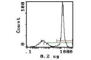 image for anti-Complement Component 3 (C3) antibody (FITC) (ABIN308050)