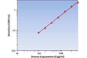 Image no. 1 for Angiopoietin 2 (ANGPT2) ELISA Kit (ABIN924873)