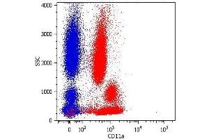 Flow Cytometry (FACS) image for anti-ITGAL antibody (Integrin alpha-L)  (FITC) (ABIN93951)