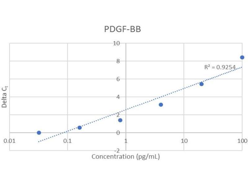 Platelet Derived Growth Factor BB (PDGFBB) ELISA Kit