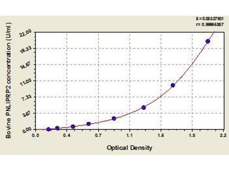 Pancreatic Lipase-Related Protein 2 (PNLIPRP2) ELISA Kit