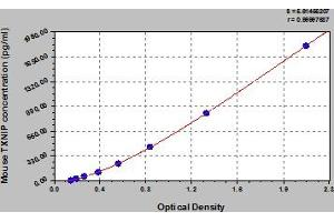 Image no. 1 for Thioredoxin Interacting Protein (TXNIP) ELISA Kit (ABIN6975110)