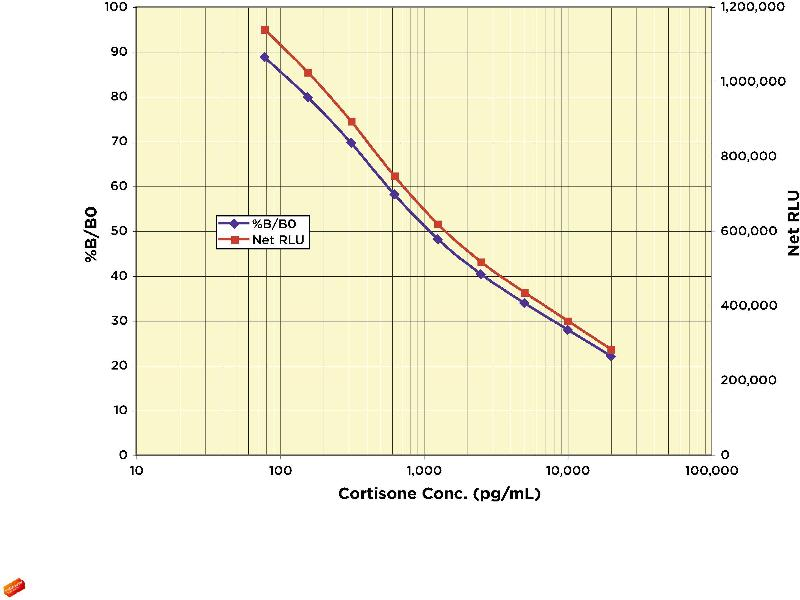 image for Cortisone (COR) ELISA Kit (ABIN577660)