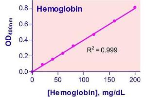 Biochemical Assay (BCA) image for Hemoglobin Assay Kit (ABIN1000265)