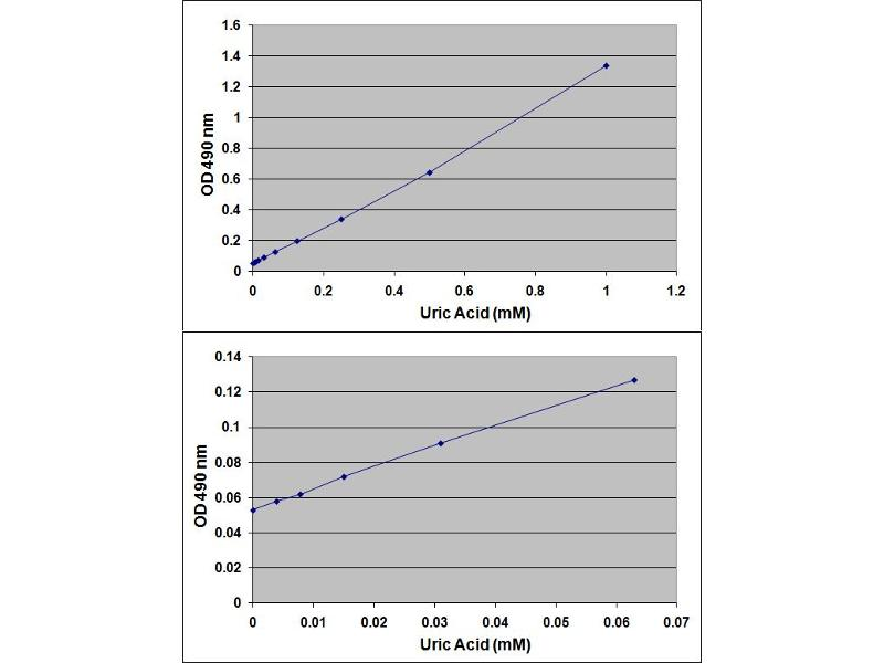 ELISA image for OxiSelect™ Total Antioxidant Capacity (TAC) Assay Kit (ABIN2345025)