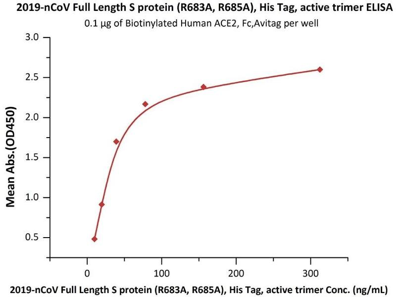 Image no. 4 for SARS-CoV-2 Spike (Trimer) (Active) protein (His tag) (ABIN6952523)