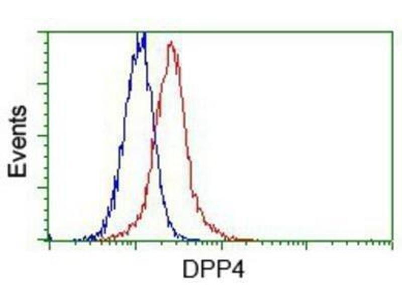 Flow Cytometry (FACS) image for anti-Dipeptidyl-Peptidase 4 (DPP4) antibody (ABIN4306068)