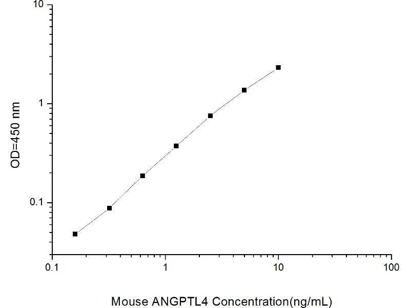Angiopoietin-Like 4 (ANGPTL4) ELISA Kit (2)