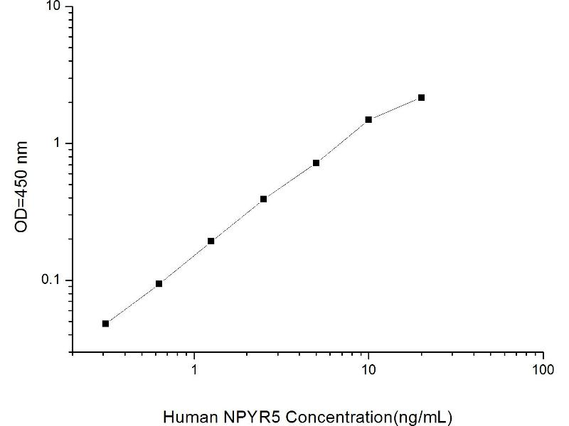 Neuropeptide Y Receptor Y5 (NPY5R) ELISA Kit (2)