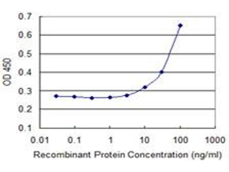 ELISA image for anti-DEAD/H (Asp-Glu-Ala-Asp/His) Box Polypeptide 11 (DDX11) (AA 1-970), (full length) antibody (ABIN514945)