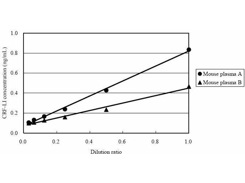 ELISA image for Corticotropin Releasing Hormone (CRH) ELISA Kit (ABIN956064)