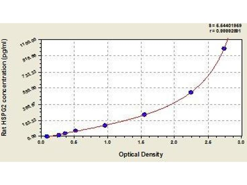 Heparan Sulfate Proteoglycan 2 (HSPG2) ELISA Kit