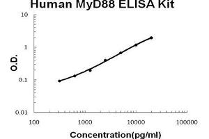 ELISA image for MYD88 ELISA Kit (Myeloid Differentiation Primary Response Gene (88)) (ABIN1672854)