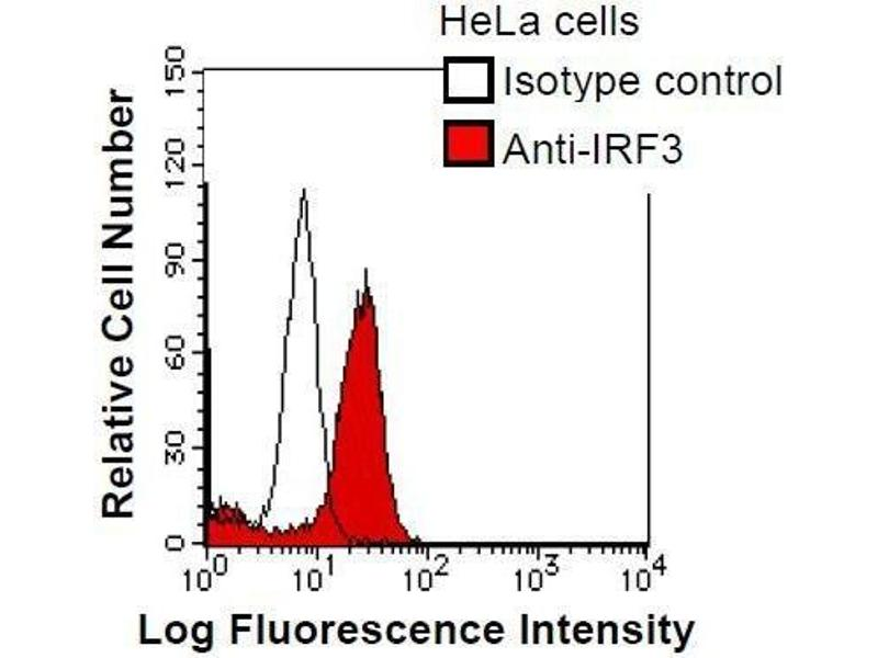 Flow Cytometry (FACS) image for anti-Interferon Regulatory Factor 3 (IRF3) antibody (ABIN930915)
