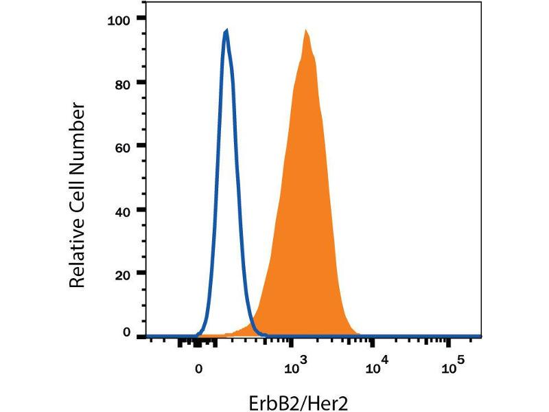 Flow Cytometry (FACS) image for anti-HER2 antibody (V-Erb-B2 erythroblastic Leukemia Viral Oncogene Homolog 2, Neuro/glioblastoma Derived Oncogene Homolog (Avian)) (AA 23-652) (ABIN4899767)