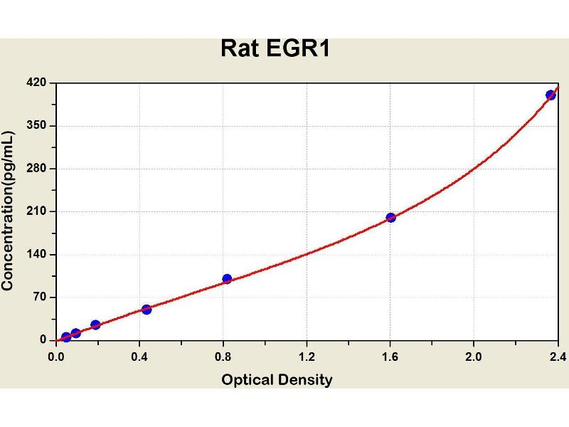 Early Growth Response 1 (EGR1) ELISA Kit