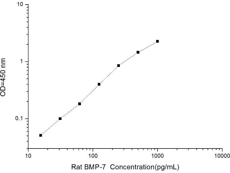 Bone Morphogenetic Protein 7 (BMP7) ELISA Kit (2)