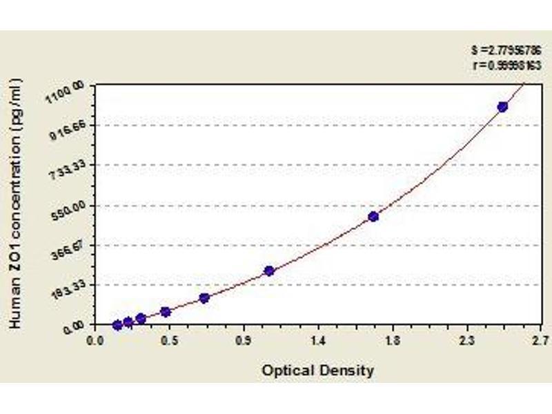 Tight Junction Protein 1 (Zona Occludens 1) (TJP1) ELISA Kit