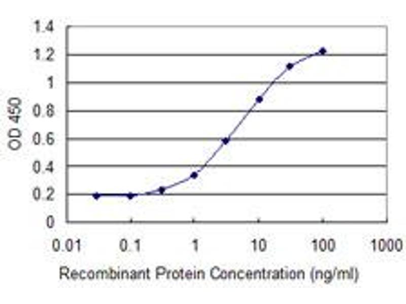 ELISA image for anti-CTNNB1 antibody (Catenin (Cadherin-Associated Protein), beta 1, 88kDa) (AA 682-781) (ABIN514761)