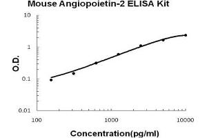 Image no. 1 for Angiopoietin 2 (ANGPT2) ELISA Kit (ABIN1672851)