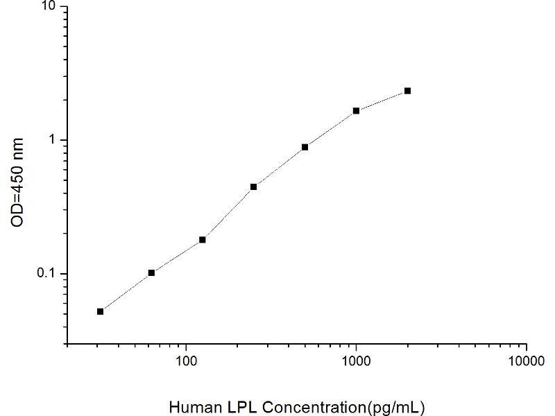 Lipoprotein Lipase (LPL) ELISA Kit (2)