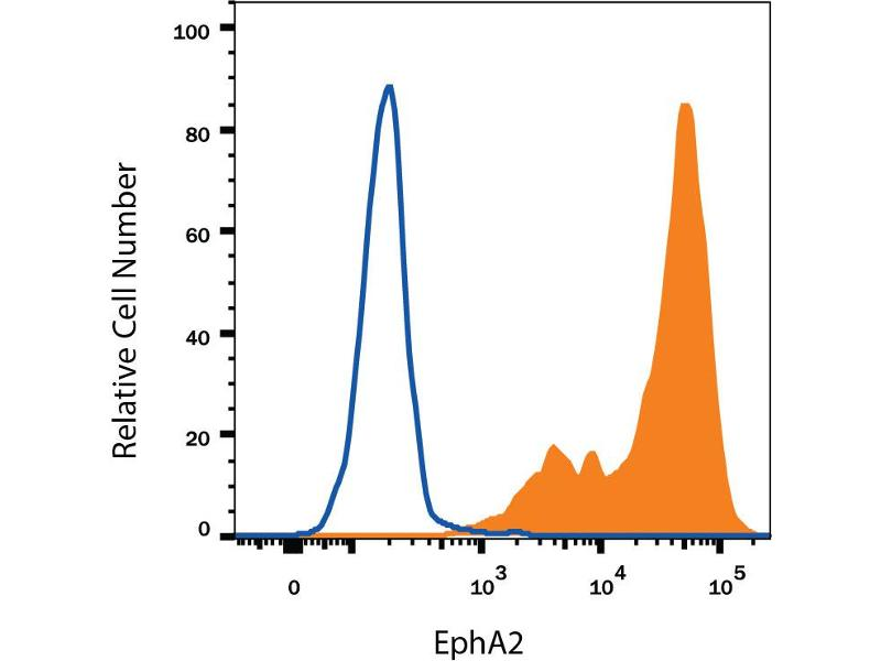 Flow Cytometry (FACS) image for anti-EPH Receptor A2 antibody (EPHA2) (AA 22-535) (ABIN4899679)