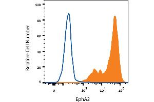 Flow Cytometry (FACS) image for anti-EPH Receptor A2 (EPHA2) (AA 22-535) antibody (ABIN4899679)