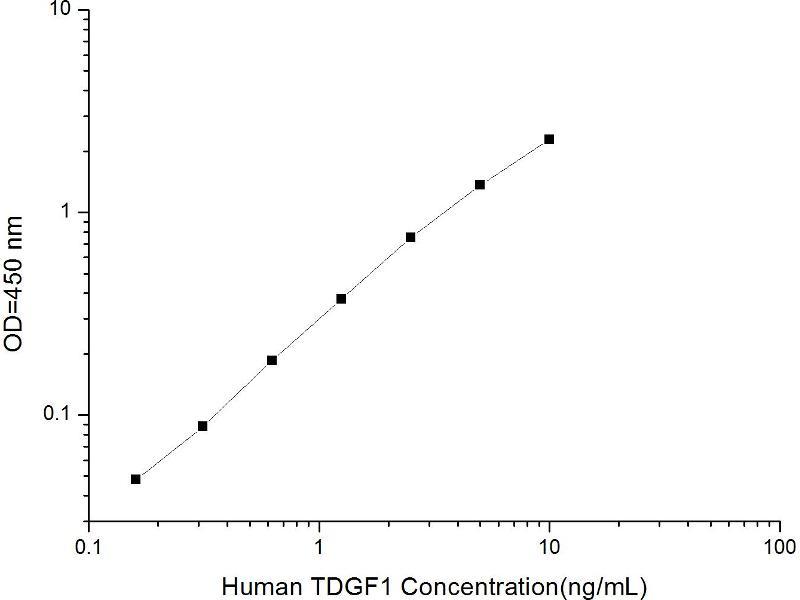 Teratocarcinoma-Derived Growth Factor 1 (TDGF1) ELISA Kit (2)