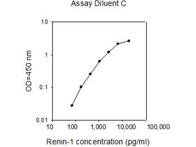 Renin 1 Structural (REN1) ELISA Kit