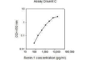 Image no. 1 for Renin (REN) ELISA Kit (ABIN2748606)