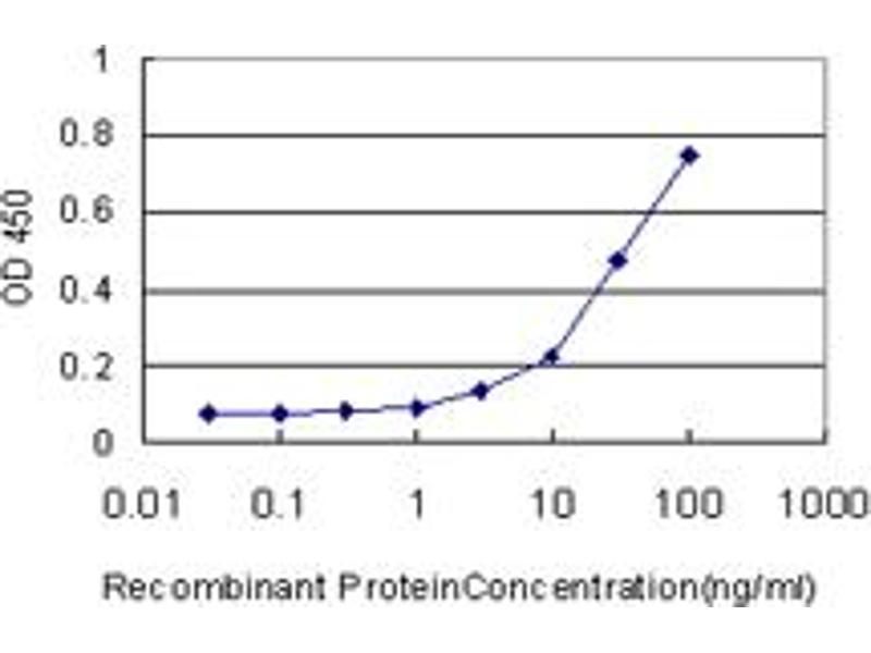 Image no. 1 for anti-Fucosyltransferase 10 (Alpha (1,3) Fucosyltransferase) (FUT10) (AA 1-92) antibody (ABIN566592)