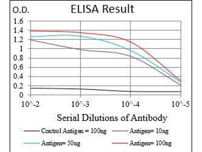 ELISA image for anti-CD36 Molecule (thrombospondin Receptor) (CD36) (AA 30-130) antibody (ABIN4881174)