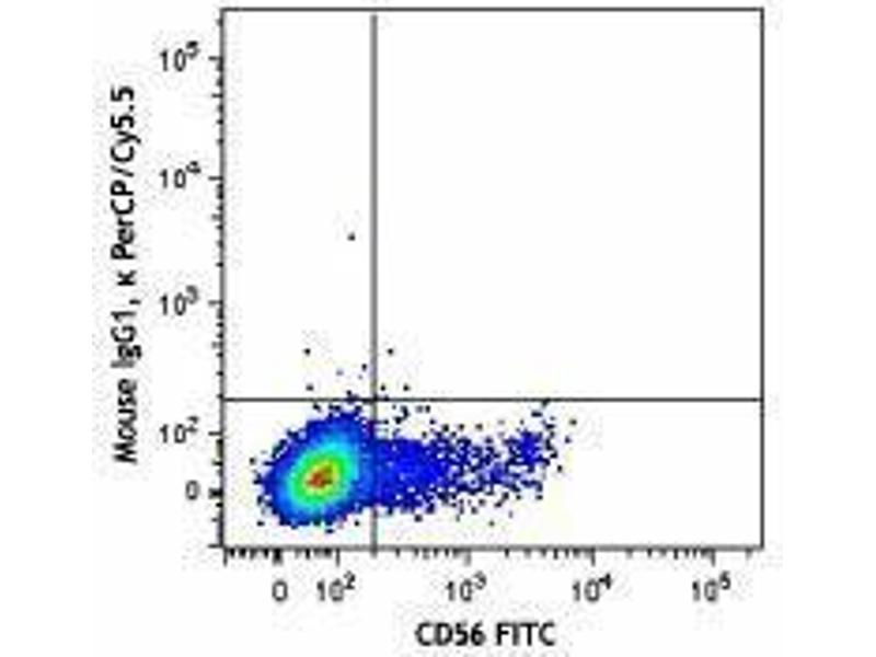 Flow Cytometry (FACS) image for anti-Interleukin 2 Receptor, beta (IL2RB) antibody (PerCP-Cy5.5) (ABIN2659942)