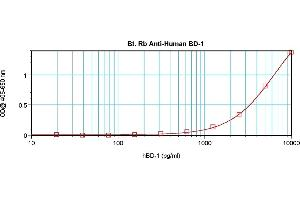 Image no. 4 for anti-Defensin, beta 1 (DEFB1) antibody (Biotin) (ABIN181701)