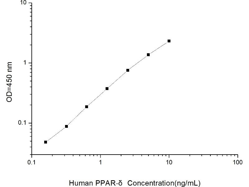 Peroxisome Proliferator-Activated Receptor delta (PPARD) ELISA Kit (2)