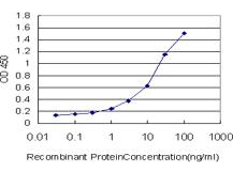 ELISA image for anti-Platelet-Derived Growth Factor Receptor, alpha Polypeptide (PDGFRA) (AA 25-218), (full length) antibody (ABIN562155)