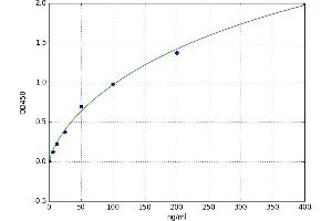 Image no. 1 for Protein S (PROS) ELISA Kit (ABIN5525452)