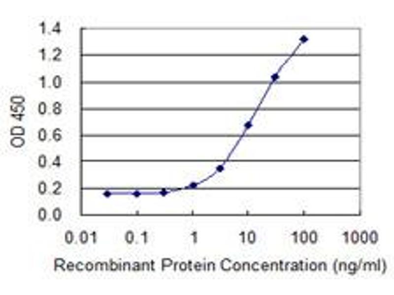 ELISA image for anti-Tectorin alpha (TECTA) (AA 1981-2080), (partial) antibody (ABIN520820)