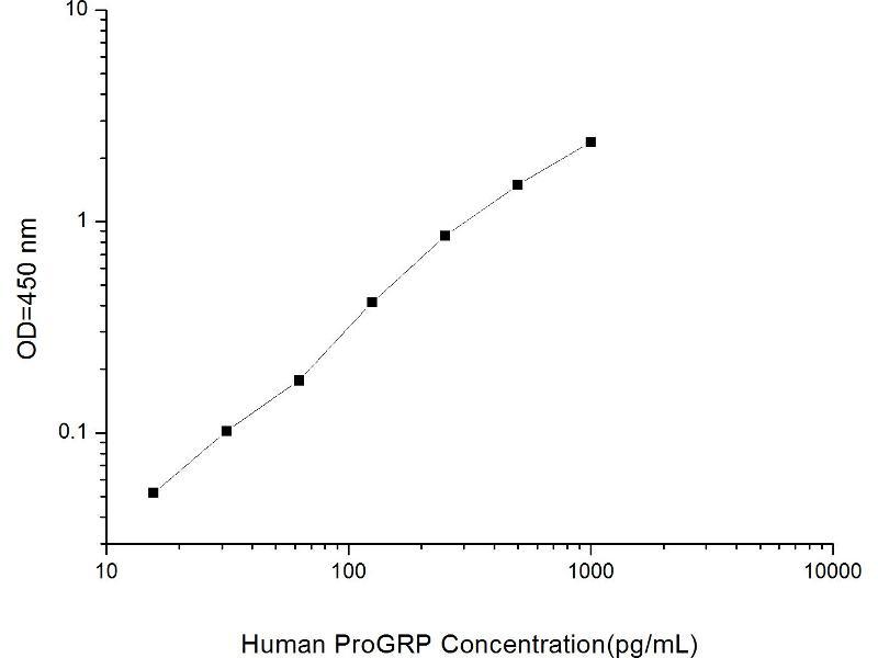 Pro-Gastrin-Releasing Peptide (ProGRP) ELISA Kit (2)