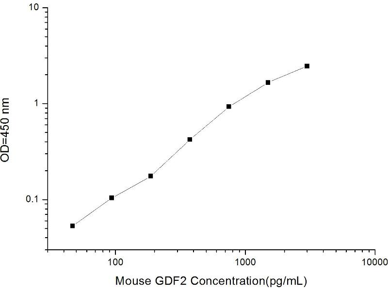 Growth Differentiation Factor 2 (GDF2) ELISA Kit (2)