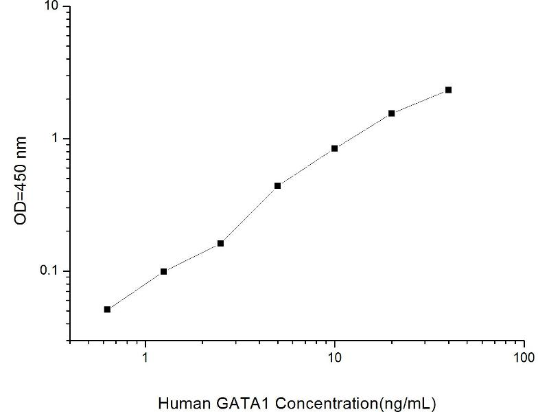 GATA Binding Protein 1 (Globin Transcription Factor 1) (GATA1) ELISA Kit