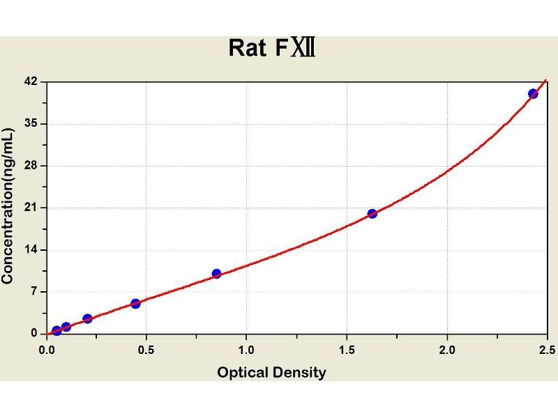 Coagulation Factor XII (Hageman Factor) (F12) ELISA Kit