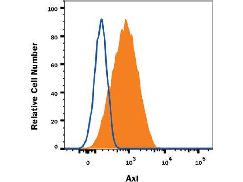 Flow Cytometry (FACS) image for anti-AXL Receptor tyrosine Kinase (AXL) (AA 1-440) antibody (ABIN5666613)