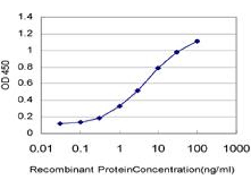ELISA image for anti-ARAF antibody (V-Raf Murine Sarcoma 3611 Viral Oncogene Homolog) (AA 151-250) (ABIN559917)