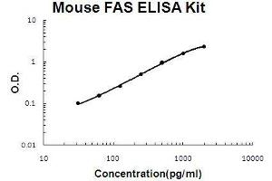 Image no. 1 for Fas (TNF Receptor Superfamily, Member 6) (FAS) ELISA Kit (ABIN921055)