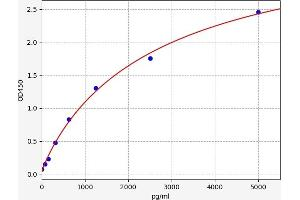 Image no. 1 for Small Nuclear Ribonucleoprotein D1 Polypeptide 16kDa (SNRPD1) ELISA Kit (ABIN6970259)