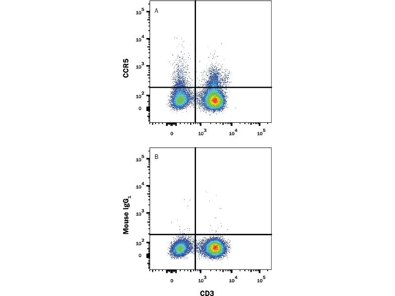 Flow Cytometry (FACS) image for anti-C-C Chemokine Receptor Type 5 (CCR5) antibody (Fluorescein) (ABIN4898221)